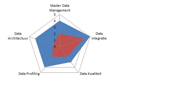 plaatje Data Governance Spider™