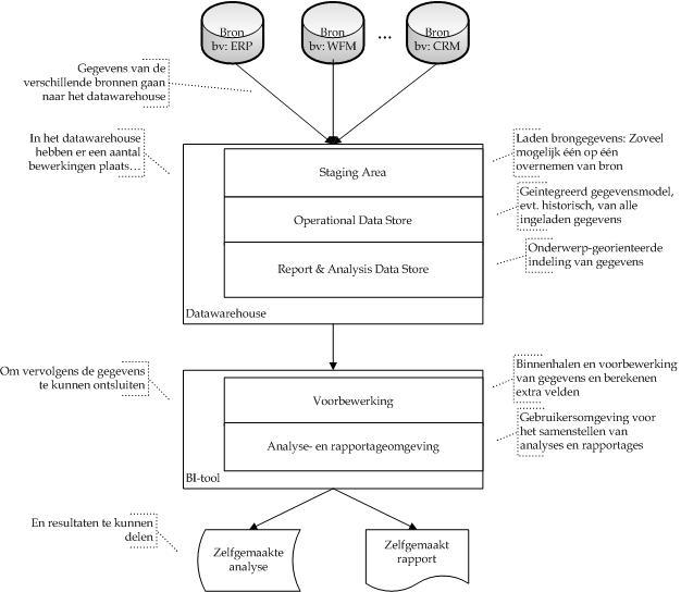 Illustratie van een datawarehouse-omgeving, met de lagen van een datawarehouse