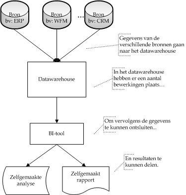 Overzicht van een typische datawarehouse-omgeving